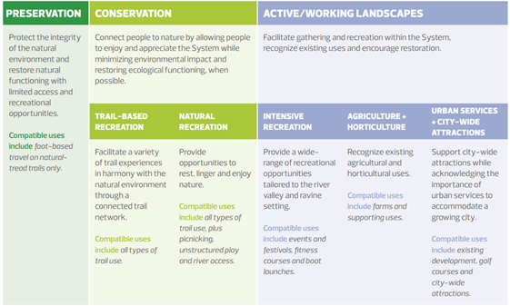 There are three main land classification outlined in the Ribbon of Green Plan as per Section 3.14